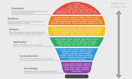 blooms-taxonomy-verbs-feat